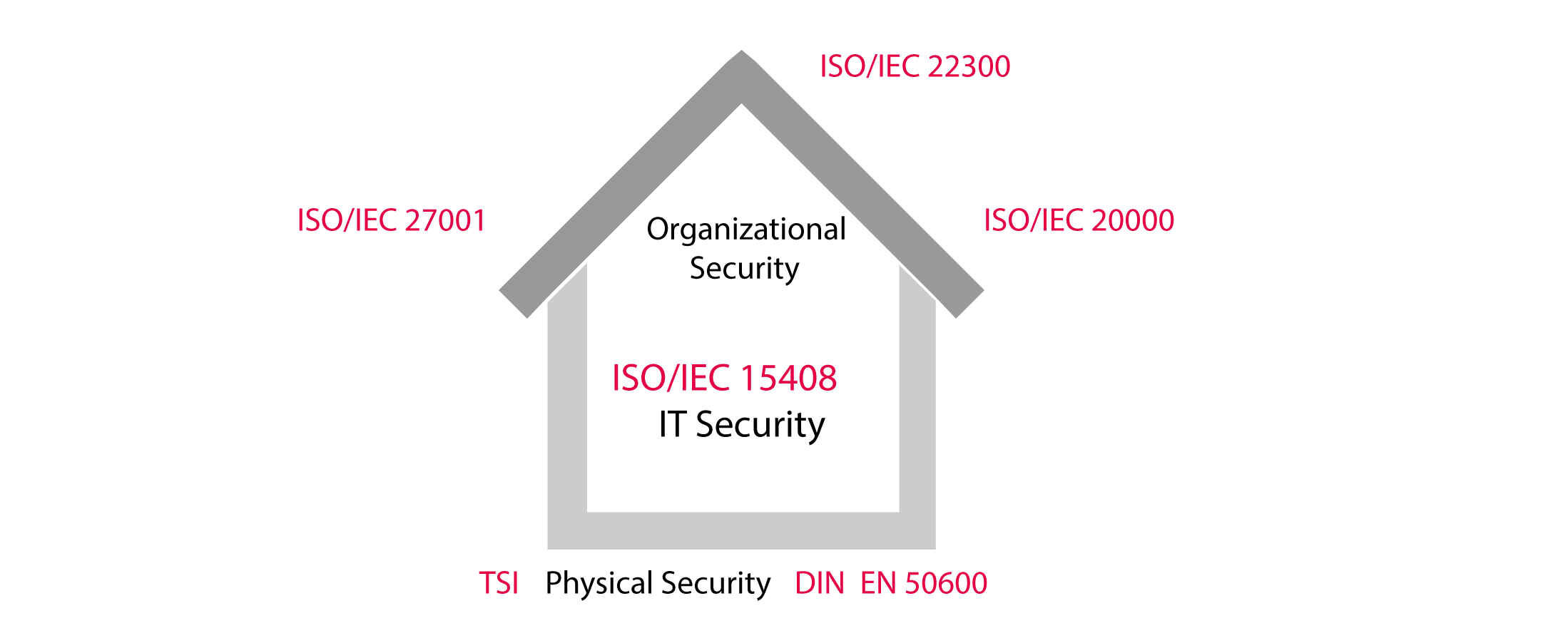 Certification of data centers tvit in addition for providers of colocation and cloud infrastructure the isoiec 20000 is applied as well covering the it service management 1betcityfo Images